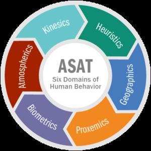 Orbis Operations ASAT Six Domains of Human Behavior graphic including Kinesics, Atmospherics, Biometrics, Heuristics, Geographics & Proxemics